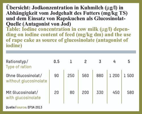 Spurenelemente Warum Höchstgrenzen Für Spurenelemente Das