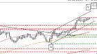 chart euro us-dollar 16.12.2020