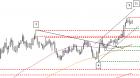 chart euro/Dollar 09 12 2020