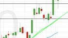 chart weizen 05 10 2020