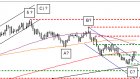 chart Euro/US-Dollar 07 04 2021
